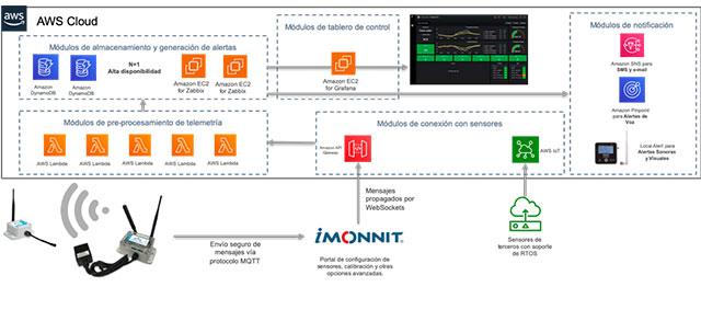 Automatización-en-telemetría-y-operaciones-remotas-B